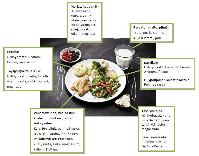 K vitamiinia sisältävät ruoka aineet